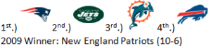 1st Prediction for the 2010 AFC East
