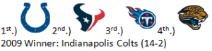 1st Predictions for AFC South in 2010