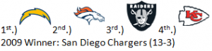 1st Predictions for AFC West in 2010