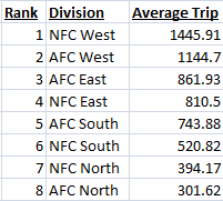 A ranking of the average road trip for divisional games in the NFL.