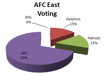Fan Voting for the AFC East 1