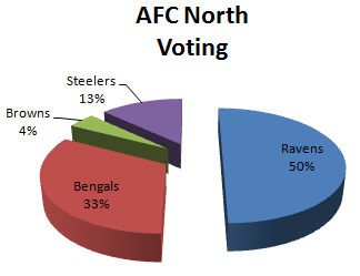 Fan Voting for the AFC North 1