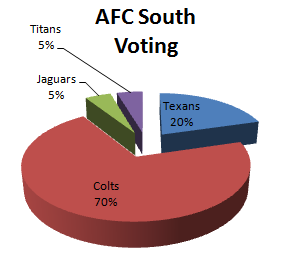 Fan Voting for the AFC South 1