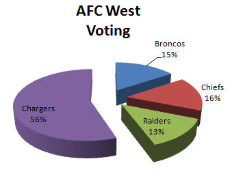 Fan Voting for the AFC West 1