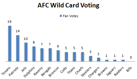 Fan Voting AFC Wild Card 1