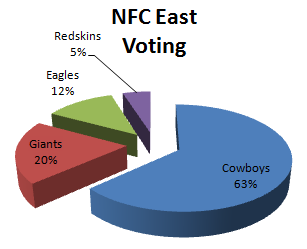 Fan Voting for the NFC East 1