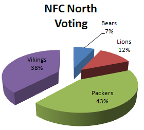 Fan Voting for the NFC North 1