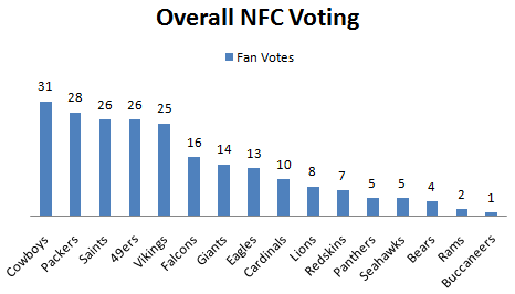 Fan Voting for NFC Overall 1