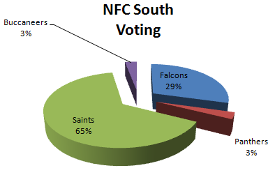 Fan Voting for the NFC South 1