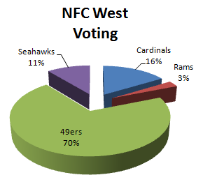 Fan Voting for the NFC West 1