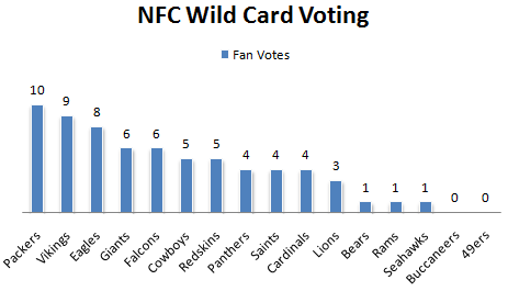 Fan Voting NFC Wild Card 1