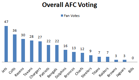 Fan Vote AFC Overall 1