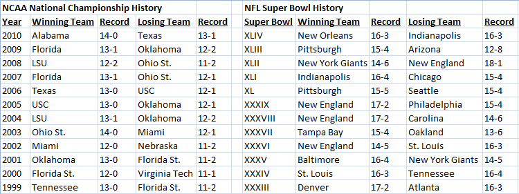 NCAA versus NFL Championship Records