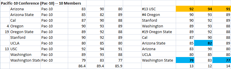 Pac-10 Conference