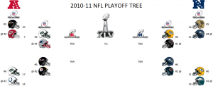 2010-11 NFL Divisional Playoff Tree