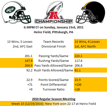 AFC Championship -- Jets versus Steelers