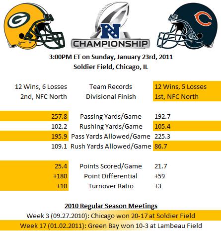 NFC Championship -- Packers versus Bears