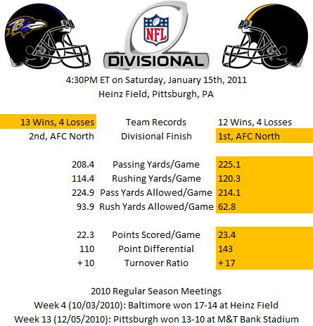 Divisional Statistics -- Baltimore versus Pittsburgh