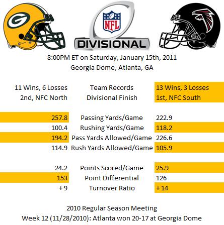 Divisional Statistics -- Green Bay versus Atlanta