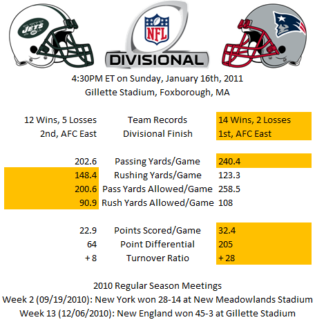 Divisional Statistics -- New York versus New England