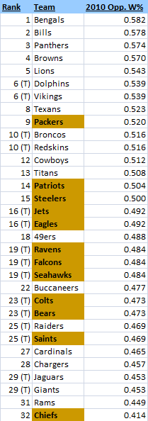 NFL 2010 Strength of Schedule Ratings