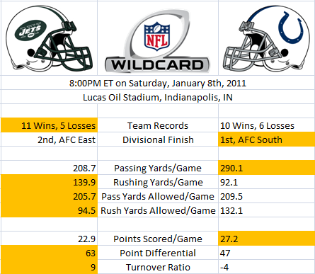 Wild Card Stats: Jets versus Colts