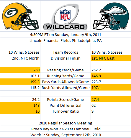 Wild Card Stats: Packers versus Eagles