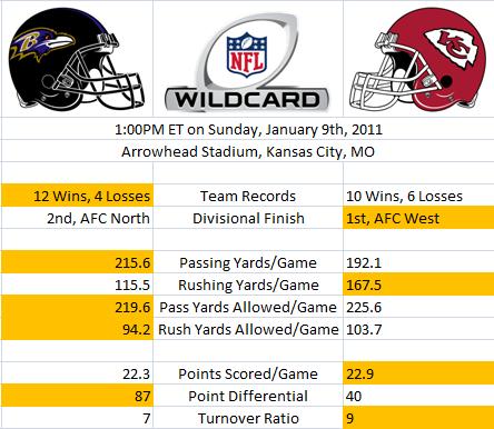 Wild Card Stats: Ravens versus Chiefs