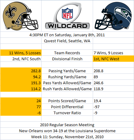Wild Card Stats: Saints versus Seahawks