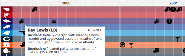NFL Arrests Infographic