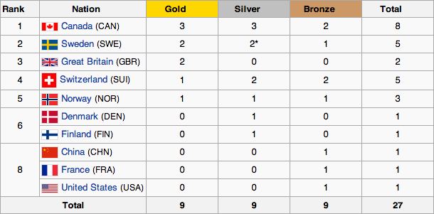 Curling Medal Table