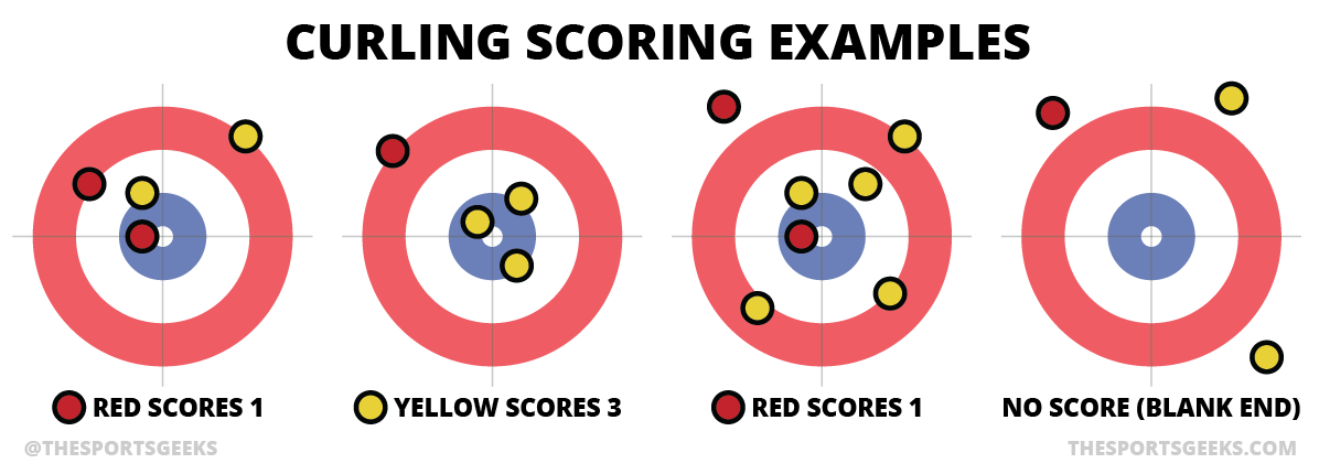 curling_scoring_examples