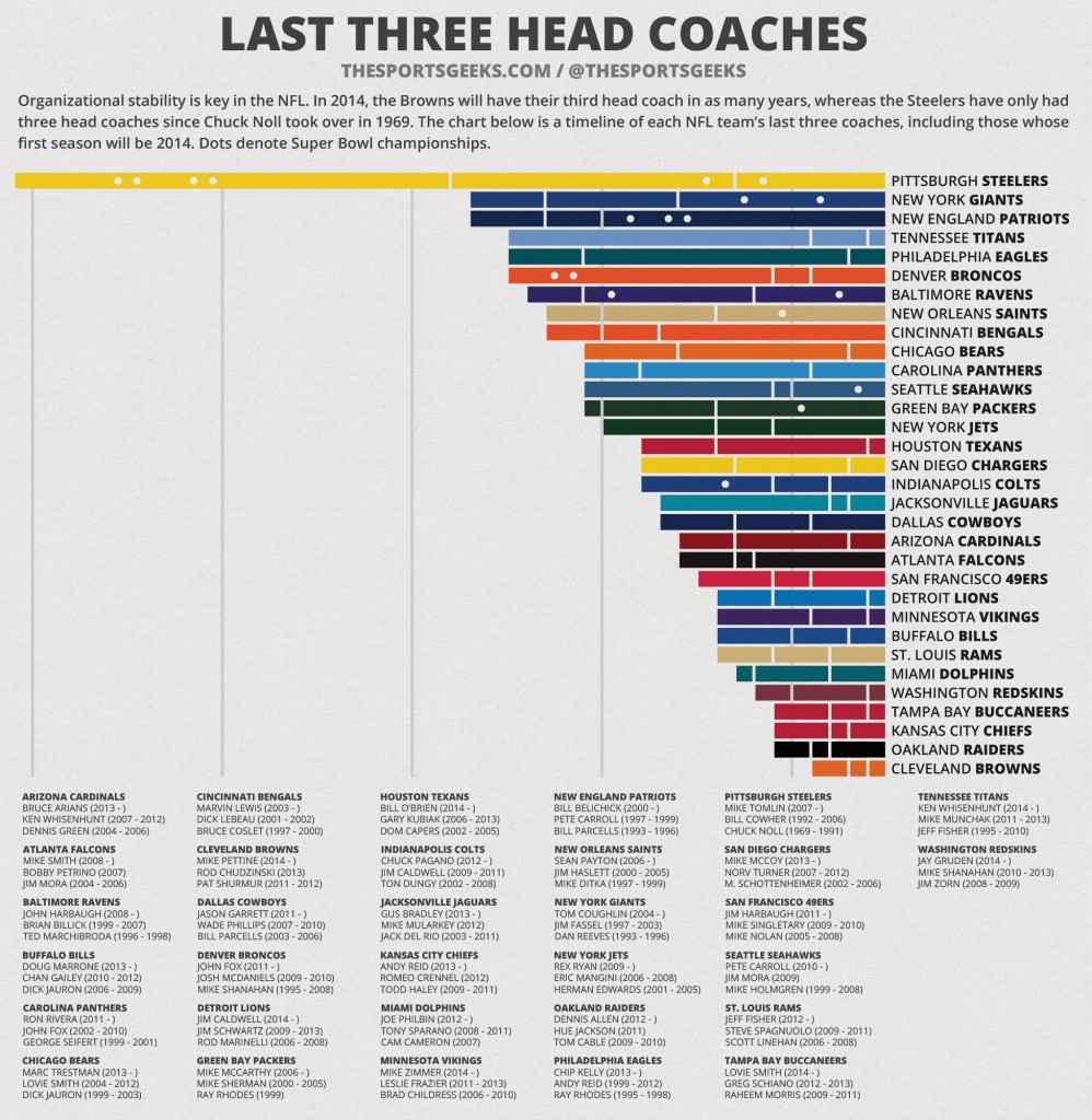 NFL Last Three Coaches Infographic