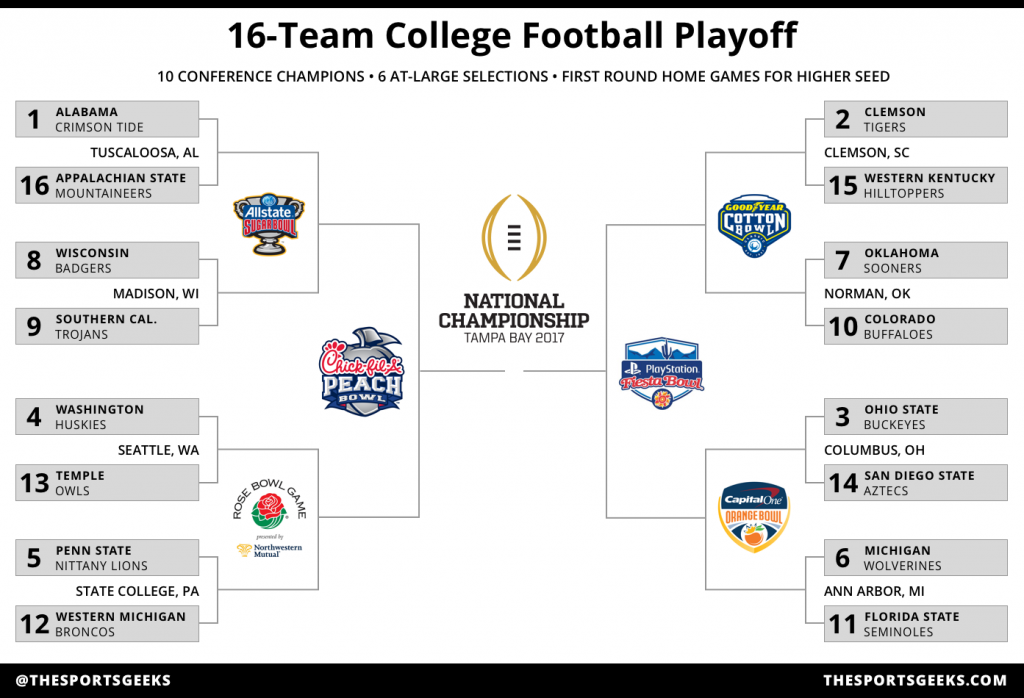 16-Team College Football Playoff Bracket for 2016-2017